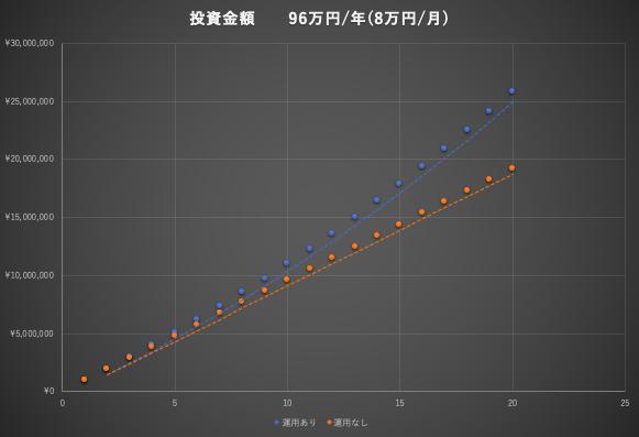 グラフ-2000万円