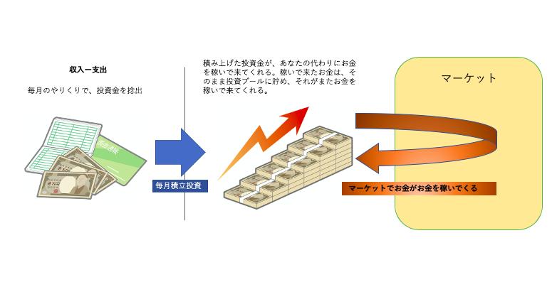 投資イメージ図